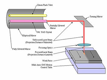 The Laser Welding process