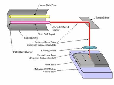 The Laser Welding process