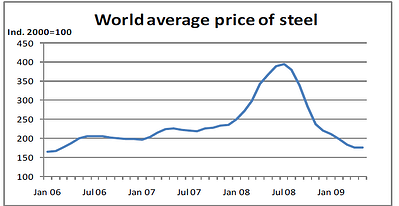 Fluctuating steel prices have increased the need for better remote weld monitoring.