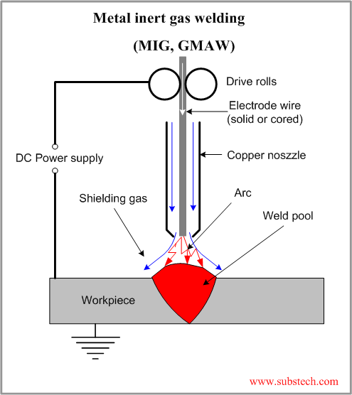GMAW Process