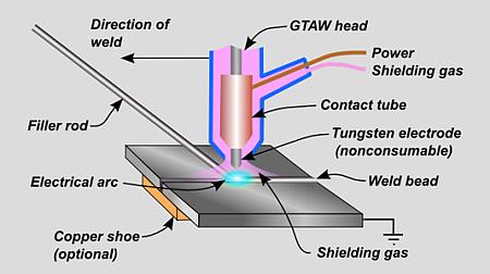 GTAW Process