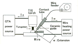 Hot wire GTAW process