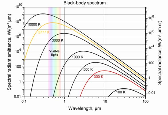 BlackBodySpectrum-Sun-org