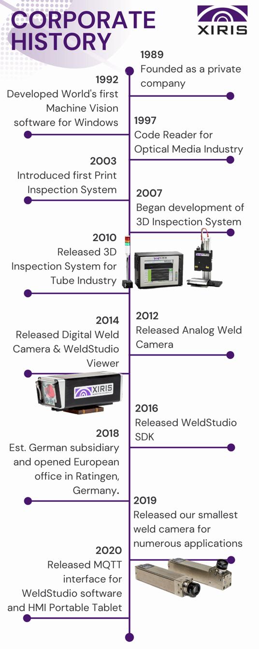 Infographic of Xiris Corporate History