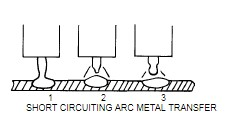 Short Circuiting Arc Metal Transfer